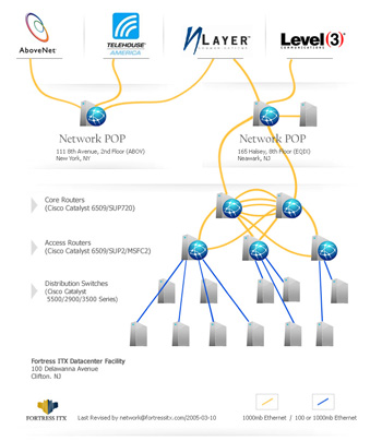 Data-center hosting services diagram